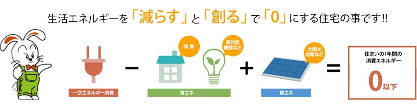 ZEH(ゼロエネルギー住宅)の施工にも取り組んでいます